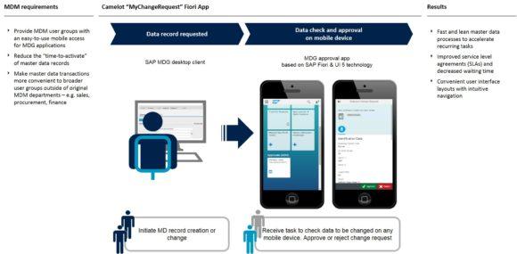 Master Data Maintenance Goes Mobile – Mobile Approval for