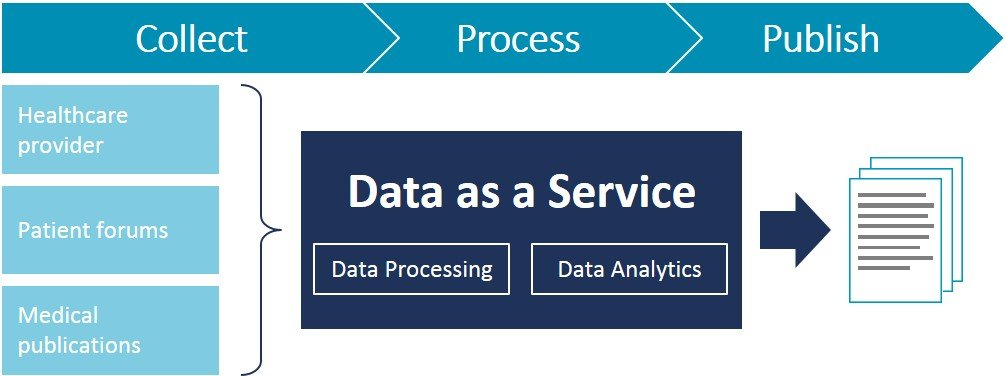 data as a service daas market In computing, data as a service (or daas) is a cousin of software as a service (saas) like all members of the as a service (aas) family, daas builds on the concept that the product (data in this case.