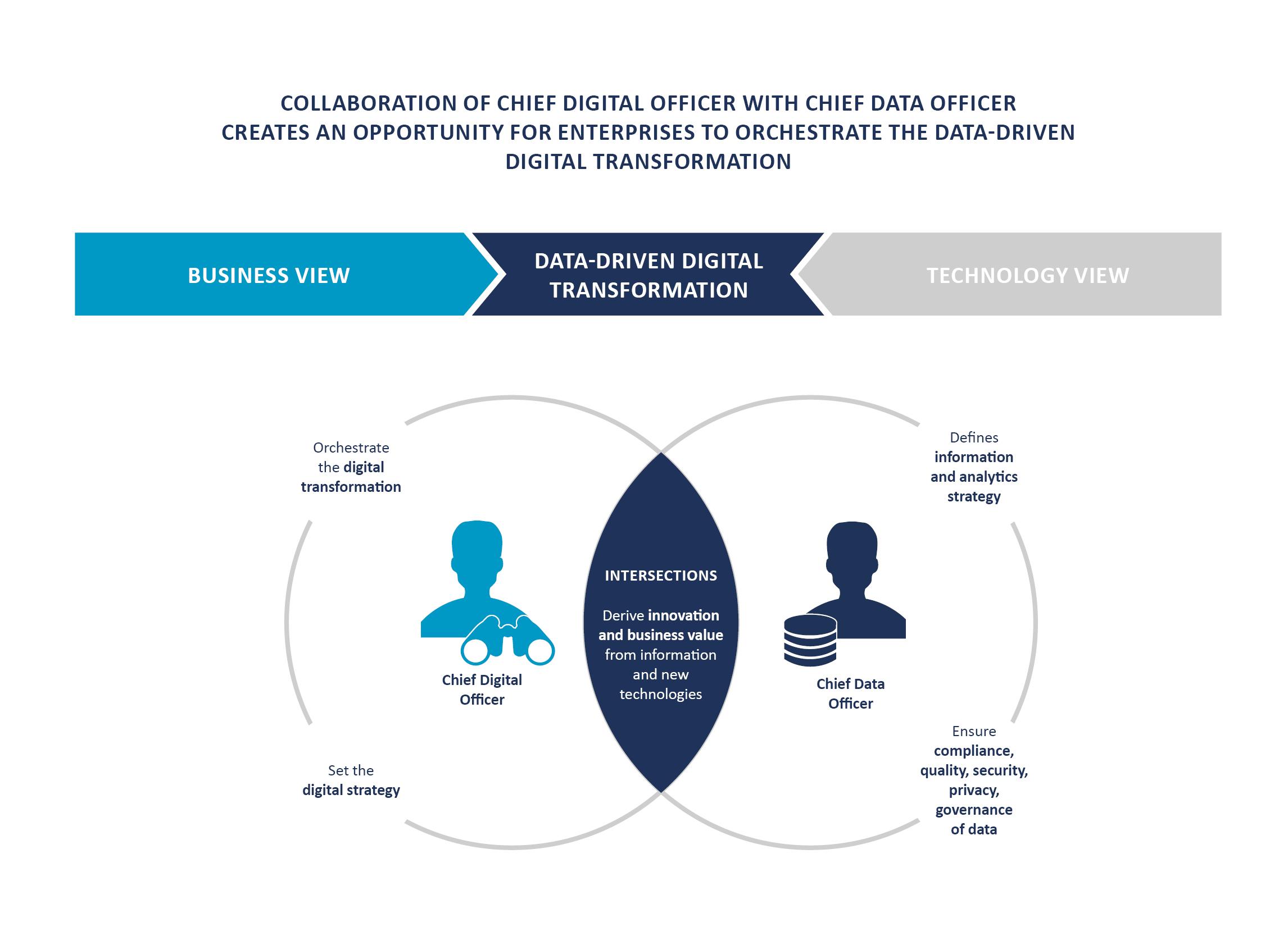 Image Result For Digital Transformation Officer
