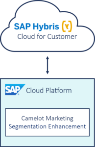 Target Group Segmentation in SAP Hybris Cloud for Customer - CAMELOT