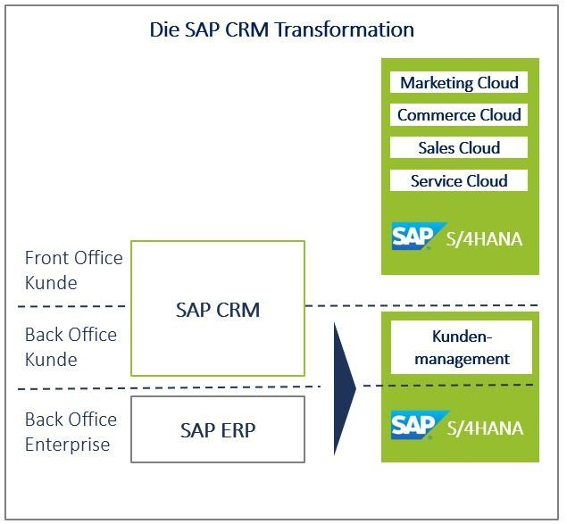 SAP S/4HANA for Customer Management – the future of SAP CRM