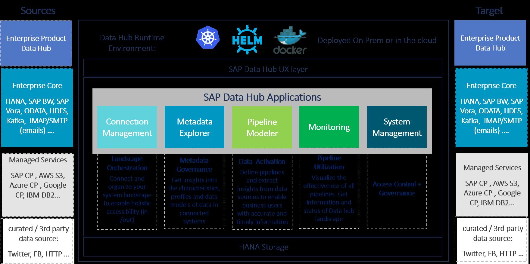 Advanced Real Time Big Data Analytics with SAP Data Hub   CAMELOT Blog