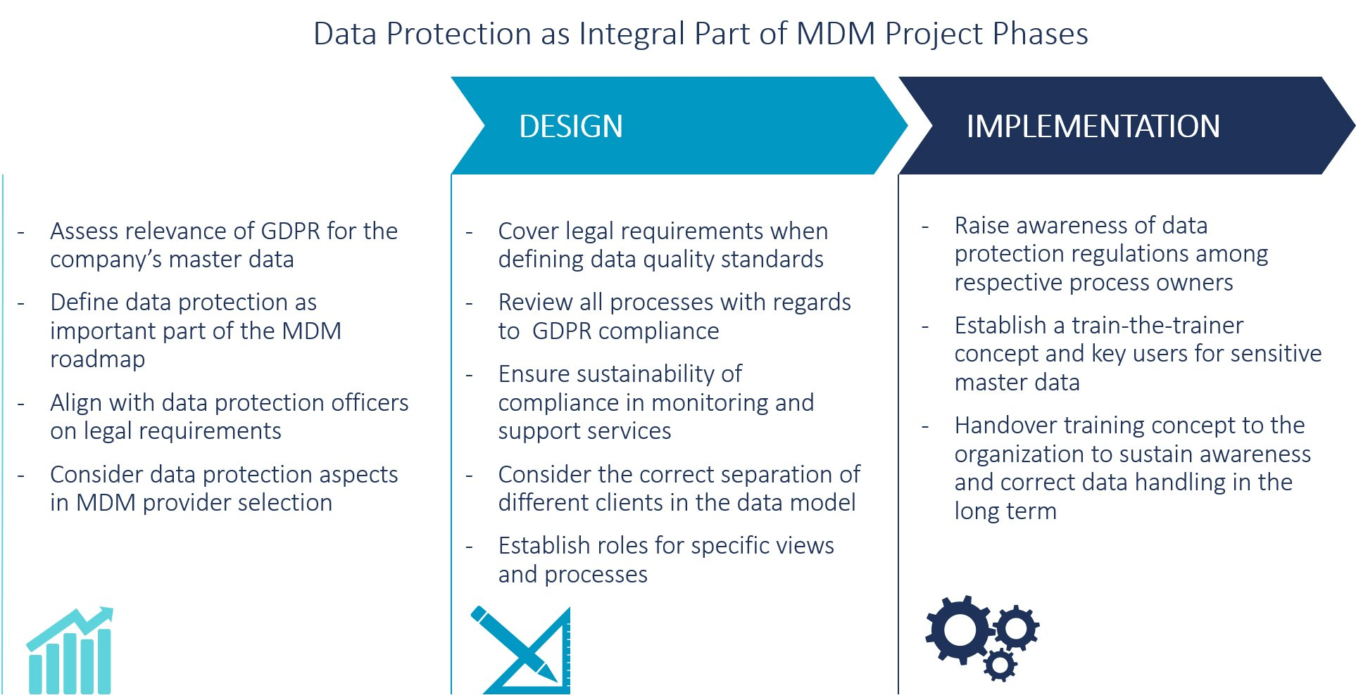 Realizing GDPR requirements with SAP MDG - CAMELOT Blog