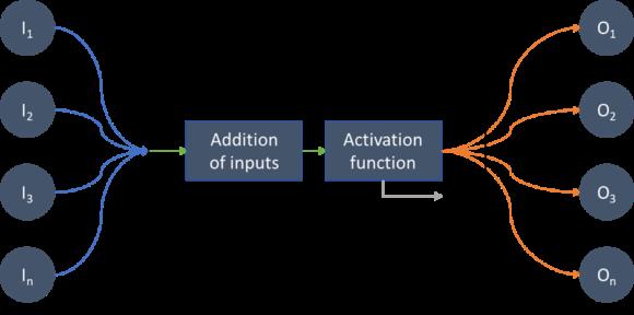 an artificial neuron in model